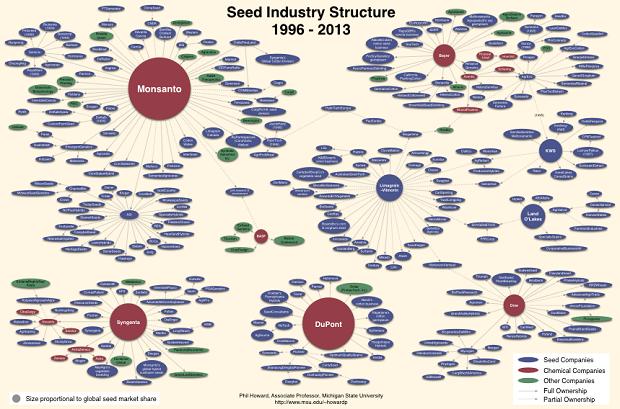 seedindustry